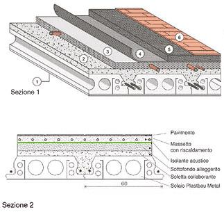 Isolamento acustico Solaio Plastbau®