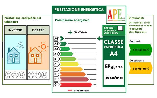 Prestazioni energetiche della casa
