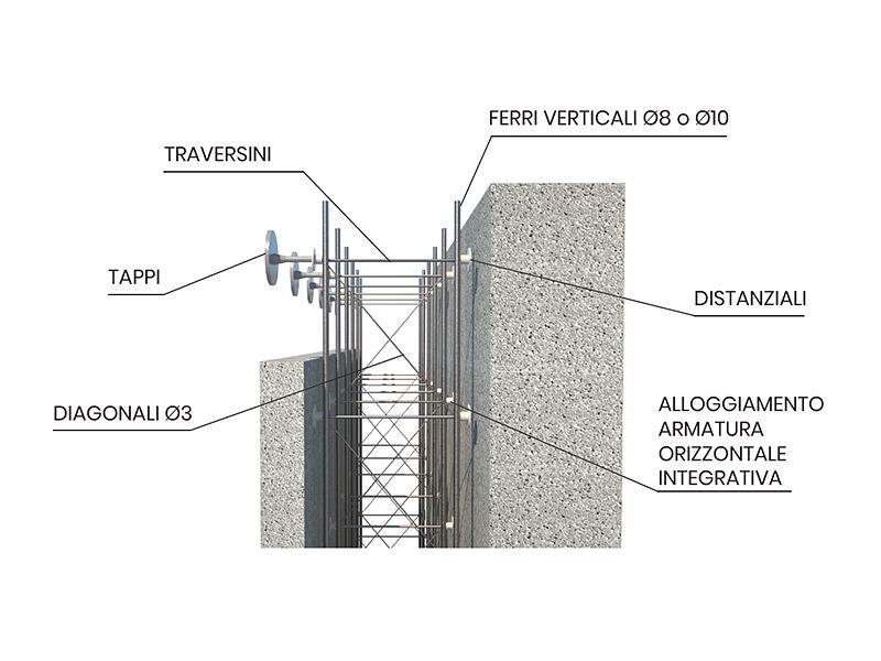 Descrizione e modelli del Muro Plastbau® 3